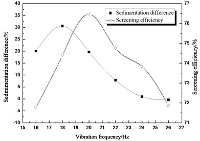 Comparison between sedimentation  difference and screening efficiency  about different vibration frequency