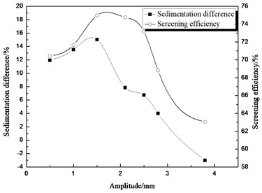 Comparison between sedimentation difference and screening efficiency  about different amplitude
