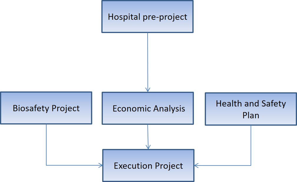 Determination of the elimination costs of vibrations and dust transmission in refurbishment healthcare buildings works in Spain