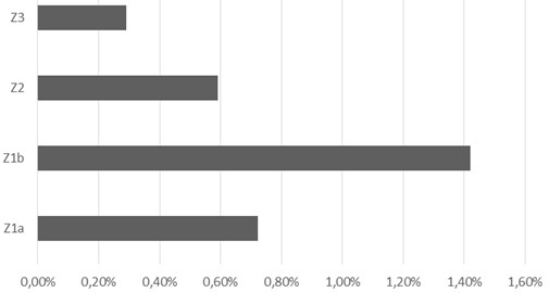 Relationship between investment in ESRBs and work budget by areas of action