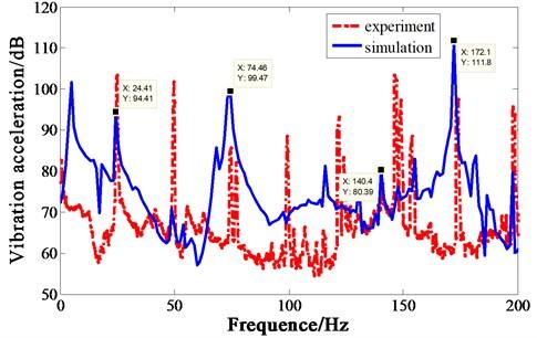 Vibration acceleration comparison