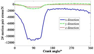 Curve of force variation with crank angle
