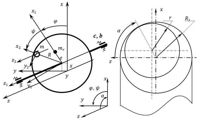 Design model of the rotor system with an ABD with a horizontal axis of rotation