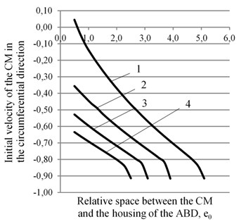 The graphs of the dependence of the required minimum initial speed of the CМ ψ¯˙ in the circumferential direction of the ABD's housing on the size of the dimensionless gap between the CM and the housing of the ABD at different values of rolling friction: 1 – k= 0,00002 m, 2 – k= 0,00003 m,  3 – k= 0,00004 m, 4 – k= 0,00005 m for two values of the dissipation coefficient  in the rotor suspension: a) n= 0,145, b) n= 0,055