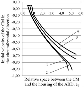 Graphs of the dependence of the required smallest initial speed of the CM ψ¯˙ in the circumferential direction of the housing of the ABD on the size of the dimensionless gap between the CM and the housing of the ABD at different values of the rotor suspension: 1 – p= 0,003, 2 – p= 0,005, 3 – p= 0,021,  4 – p= 0,037 for two values of rolling friction coefficient: a) k= 0,00002 m, b) k= 0,00005 m