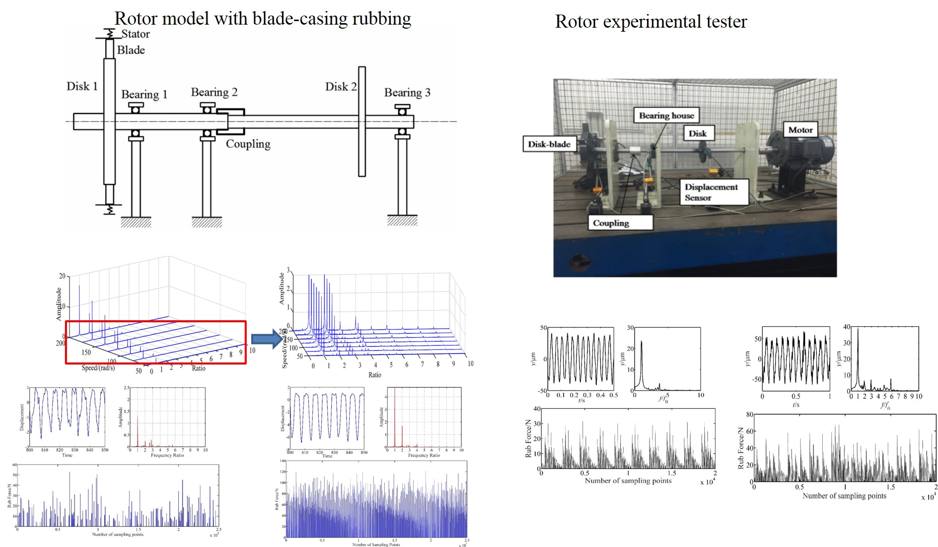 Vibration investigation of rotor system with unbalance and blade-casing rubbing coupling faults