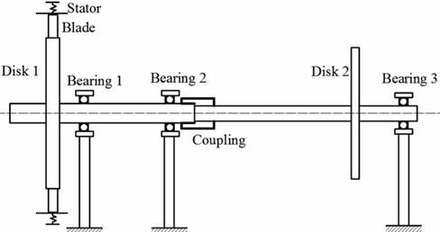 Model of blade-rotor-bearing system