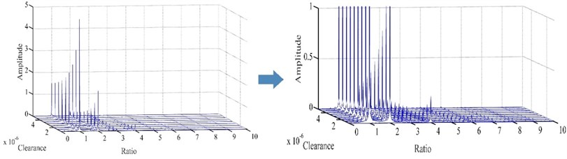Waterfall plot of blade-casing rub under different clearances