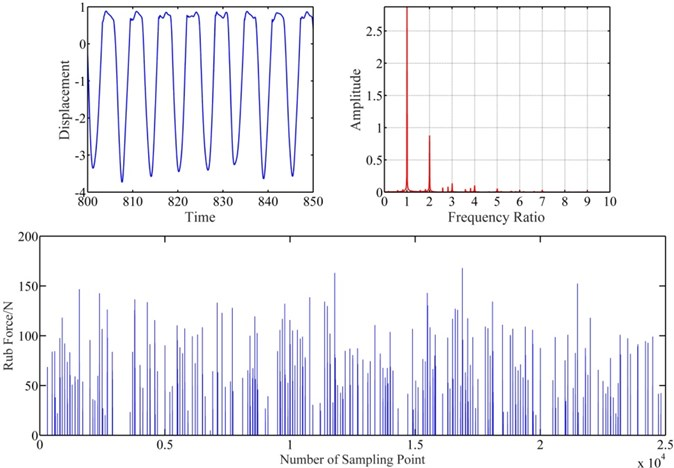 Vibration response of blade-casing rub at clearance 1.5e-6 m