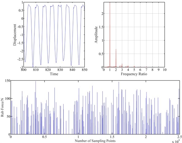 Vibration response of blade-casing rub at clearance 2e-6 m