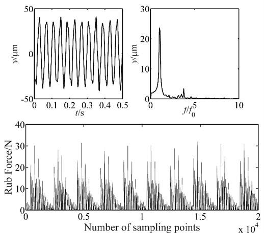 Vibration response of blade-casing rub at 500 rpm