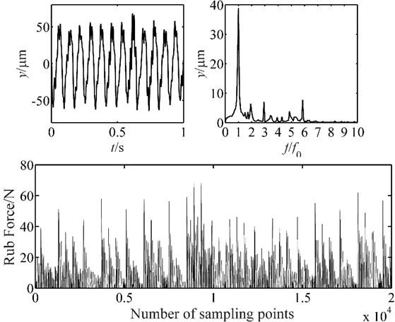 Vibration response of blade-casing rub at 1000 rpm