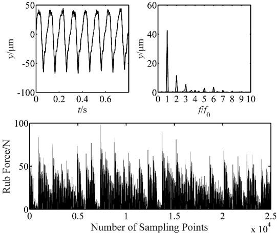 Vibration response of blade-casing rub at 1500 rpm