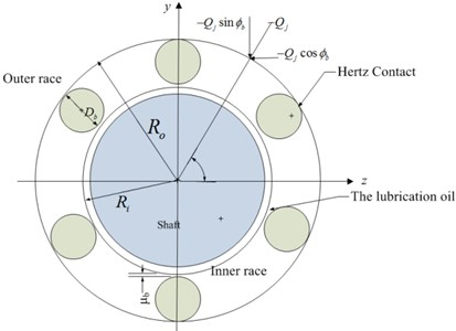 Schematic diagram of ball bearing
