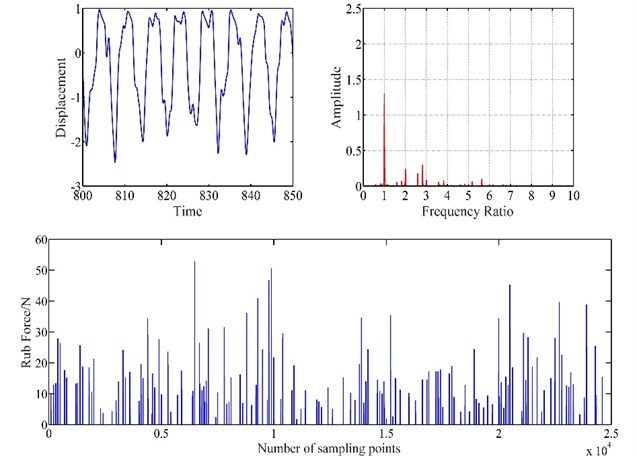 Vibration response of blade-casing rub at 50 rad/s
