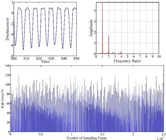 Vibration response of blade-casing rub at 100 rad/s