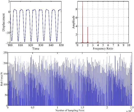 Vibration response of blade-casing rub at 150 rad/s