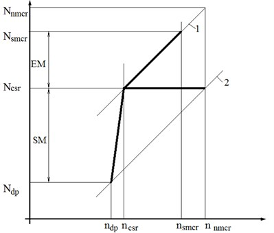 The dependence of the power of the main engine working on the propeller load curve on the crankshaft rotation speed in logarithmic coordinates: 1 – design condition, 2 – light condition