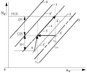 Propeller load curves and indicators of the operating power margin of the main engine operating  on a propeller equipped with a slotted nozzle for additional jet effect of water on the blades:  a) sufficient sea margin, b) reduced sea margin; A – design operational point