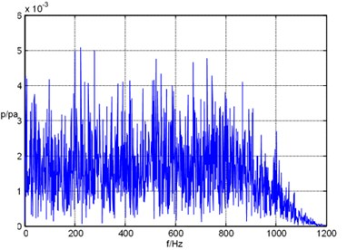 Spectrogram of the first channel