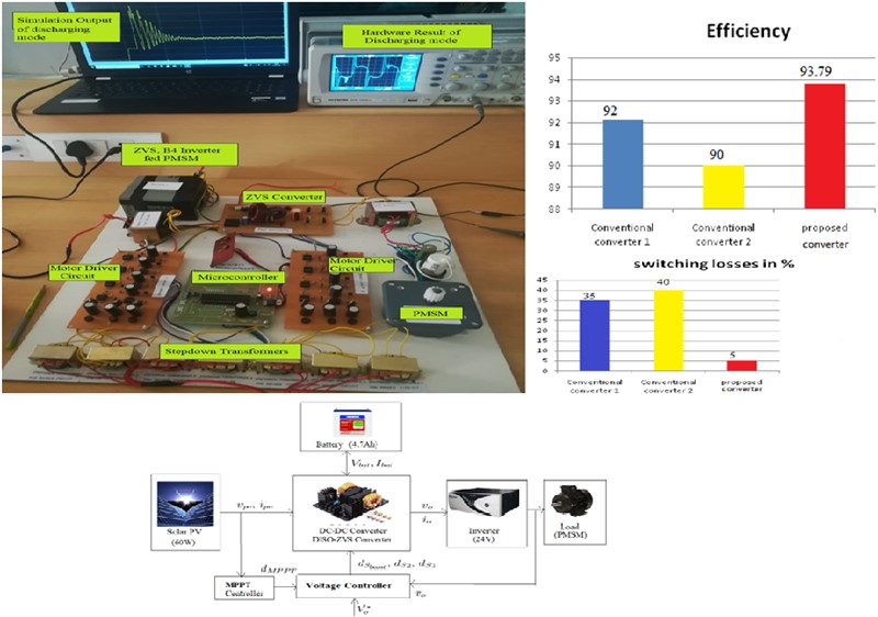Implementation of standalone dynamic solar array fed permanent magnet synchronous motor drive using zero voltage switching resonant converter for the reduction of switching losses and oscillations