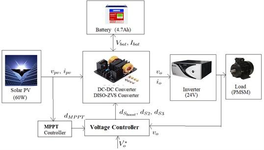 Proposed block diagram of DISOZVS converter