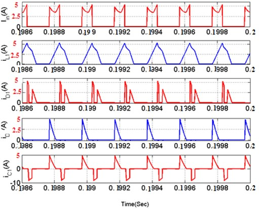 a) Conduction of inductor, capacitor, switching currents  of DISOZVS, b) key waveforms of various parameters