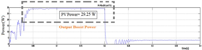 Solar PV DISOZVS input: a) voltage, b) current, c) power