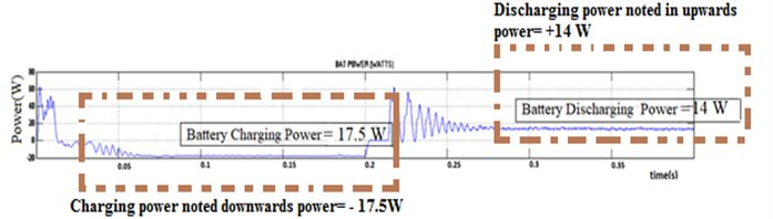 Solar PV power demand battery charging and discharging power