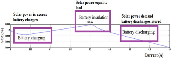 Battery charging and discharging state of charge (SOC%)