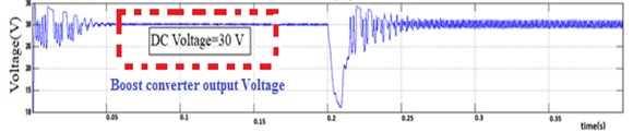 Solar PV DISOZVS output: a) voltage, b) current, c) power
