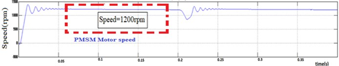 DISOZVS motor: a) speed, b) torque, c) Id, Iq
