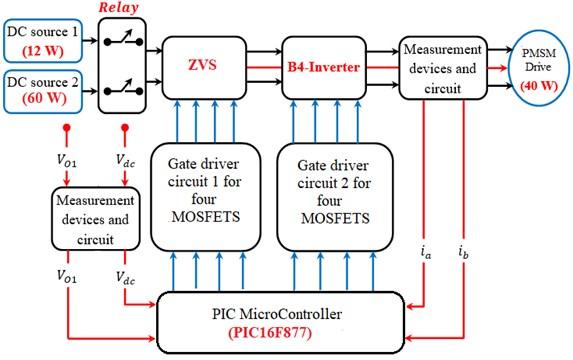 Experimental illustration for DISOZVS B4-inverter fed PMSM