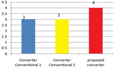 Comparison of: a) switches, b) switching losses proposed DISOZVS with conventional converter