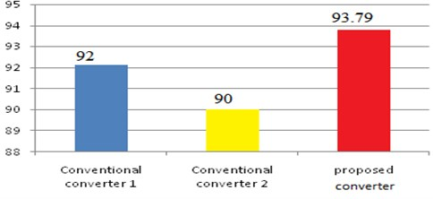 Comparison of proposed DISOZVS with conventional converter:  a) switching losses and switching frequency, b) efficiency