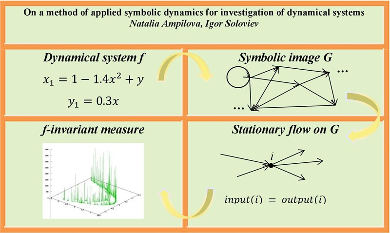 On a method of applied symbolic dynamics for investigation of dynamical systems