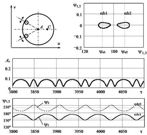 The graphs illustrating the auto-balancing motion of the system