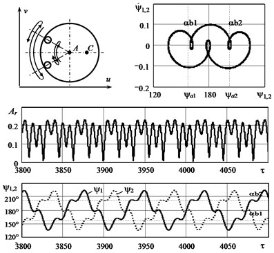 The graphs illustrating the mode of  double oscillations of bodies in the autobalancer