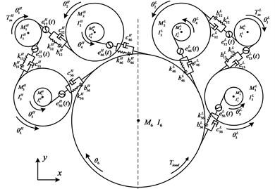 Dynamic model of power-spilt  gear system