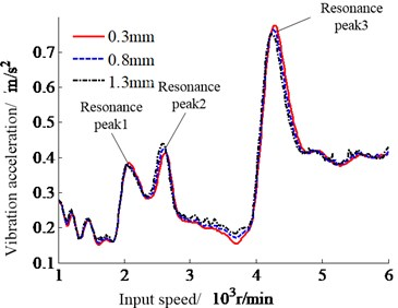 System vibration response with the changes of input speed