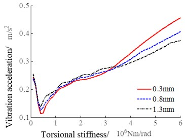 System vibration response with the change of torsional stiffness of the linkage shaft