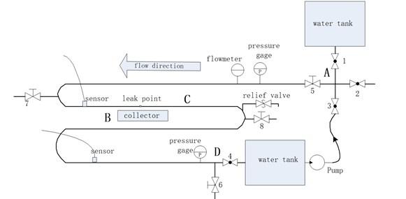 Flowchart of signal processing