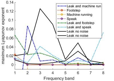 Signals' Lyapunov exponent spectrum under different conditions