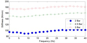 The relationship between stiffness  and input frequency
