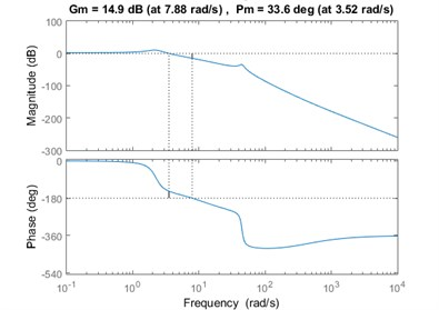 Bode plot of the closed loop frequency response for maximum stiffness