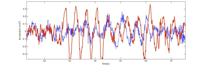 The vertical accelerations of the passive seat suspension measured at floor (…..) and  seat (___)