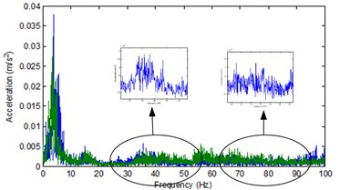 Frequency spectrum of the vertical accelerations of chassis input in case of  (blue) no load and (green) load