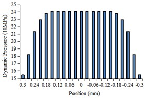 The histogram of fluid dynamic pressure at the center line of different regions