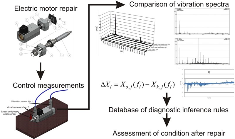 Vibration analysis of reconditioned high-speed electric motors