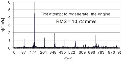 Vibration speed spectra for consecutive stages of  the repair procedure of motor No. 6, measuring point No. 1
